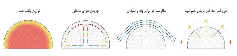 Dome structure advantage سازه های گنبدی