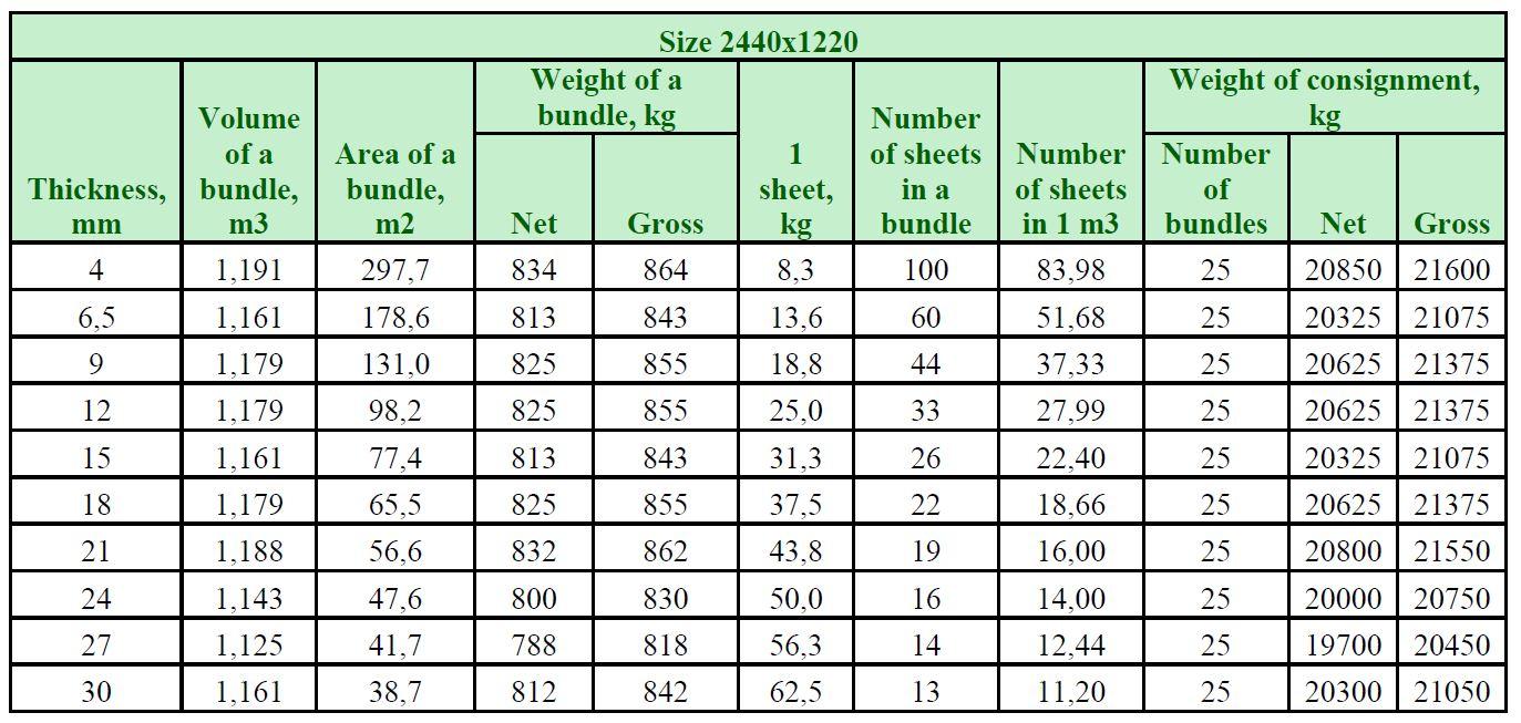 پلای وود تخته چندلایی وزن و حجم